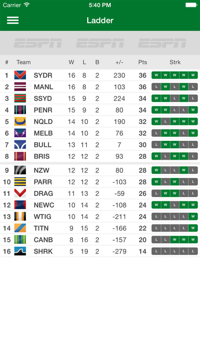 nrl results - photo #3