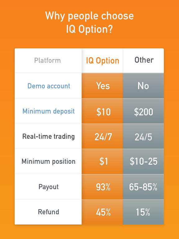 Binary options iq app trading