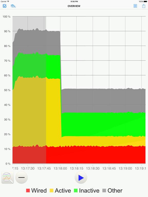 System Status : system activity monitor Screenshots