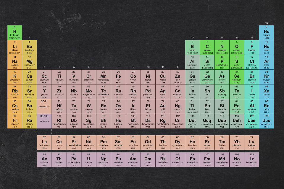 elements of periodic table trivia There are 118 named elements in the periodic table how many can you name name the elements to fill in the table.