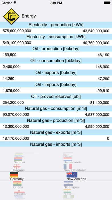 Country Facts - Compare Key Figures iPhone Screenshot 3