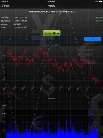 Forecastica Lite for the iPad - Stock Market Quotes Signals with Charts and Technical Analysis Alert