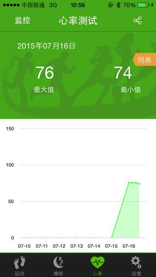 免費下載健康APP|SmartAM app開箱文|APP開箱王