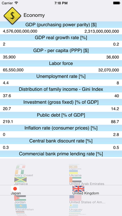 Country Facts - Compare Key Figures iPhone Screenshot 2