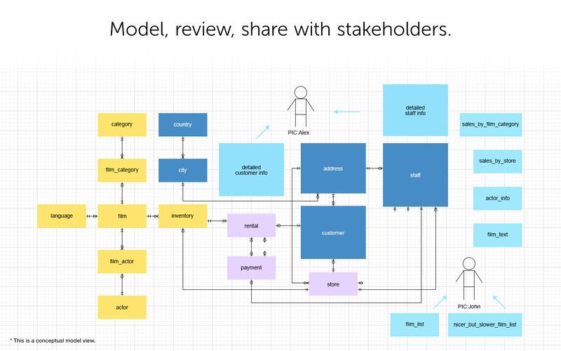 Navicat Data Modeler Screenshot - 2