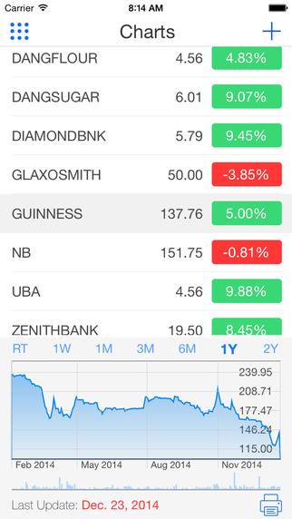 Yochaa - Nigerian Stocks