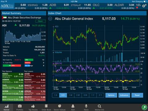 ADX Abu Dhabi Securities Exchange ADX سوق أبوظبي للاوراق الماليه
