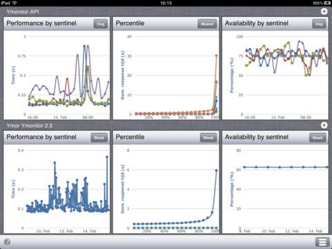 Ymonitor 3.0 for iPad