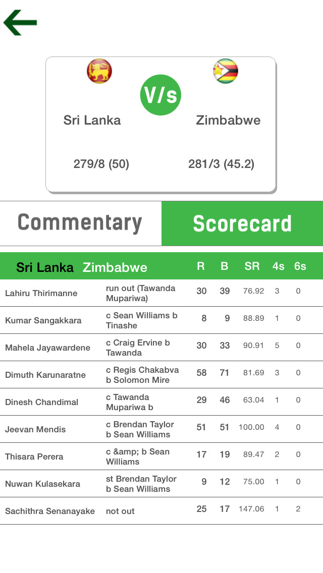 IPL 2015 Cricket Live Score Full Score Card and Commentary