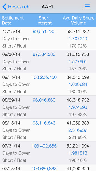 Stock Short Interest - Free : with Live Real Time