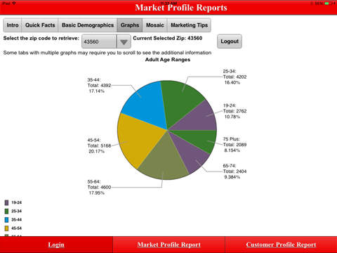 Experian Marketing Solutions Profiler Reports App