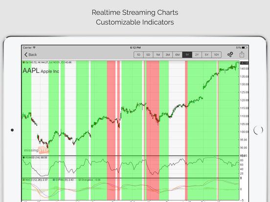 Sc all invest stock options srl