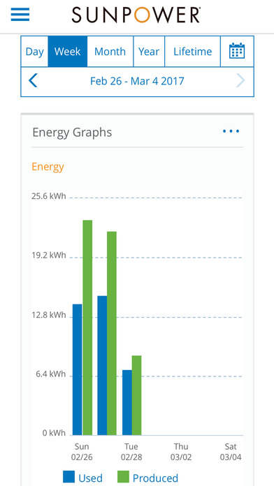 SunPower® Monitoring - Solar Electric Home Energy Management System iPhone Screenshot 2