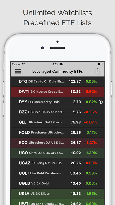 Trading signals commodities
