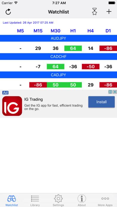 Ipad forex indicators