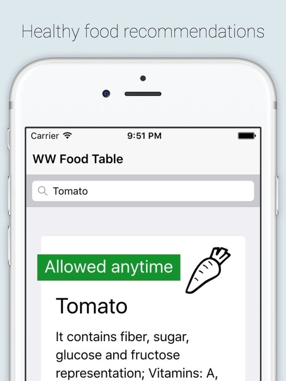 App shopper food table for slimming people food drink Slimming world meals for one person
