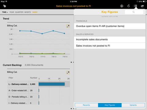 SAP Business Process Analytics