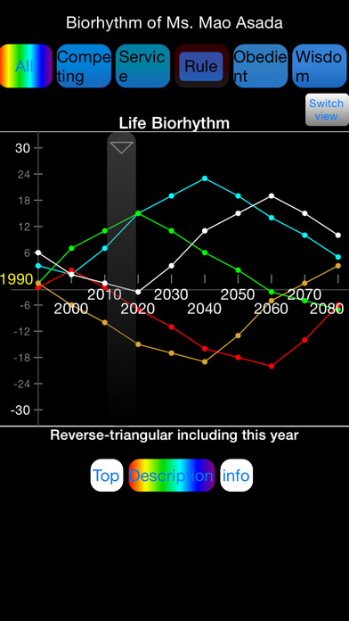 Five Kinds of Energy Power Biorhythm iPhone Screenshot 1