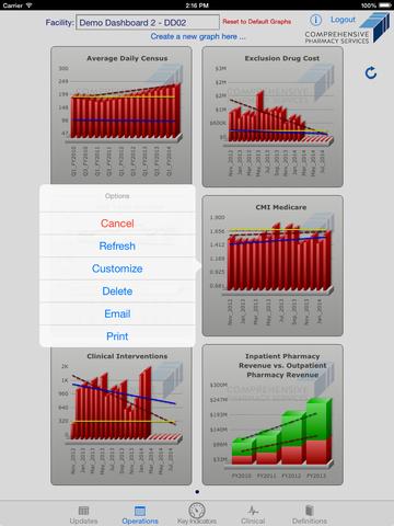 Comprehensive Pharmacy Services Dashboard screenshot