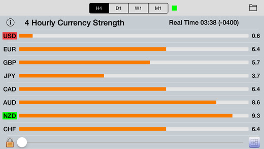 Currency strength forex watchers