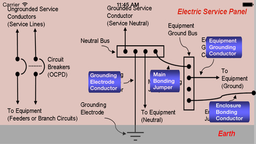 Electrical Grounding Sizing Calculators