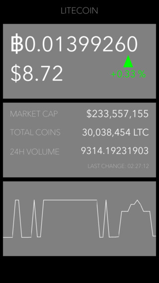 Litecoin Ticker - Free Litecoin Price Currency Price LTC Trade Graph and Real-Time Litecoin Ticker