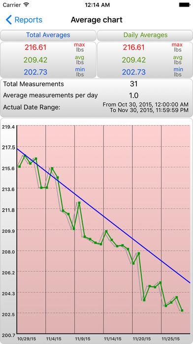 iGoal - Weight Advisor iPhone Screenshot 3