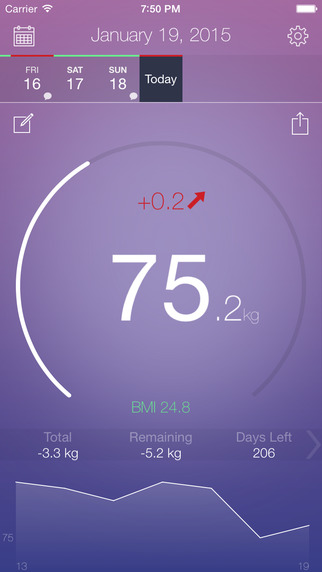 Swift Weight - Track your weight and BMI