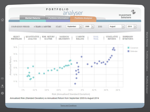 Investment Solutions Analyser