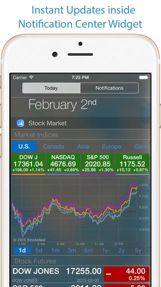 StockIdeal: Stock Market Tracking Stocks Analysis