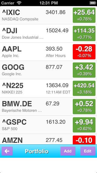 玩免費財經APP|下載Stock Charts +Tracker app不用錢|硬是要APP