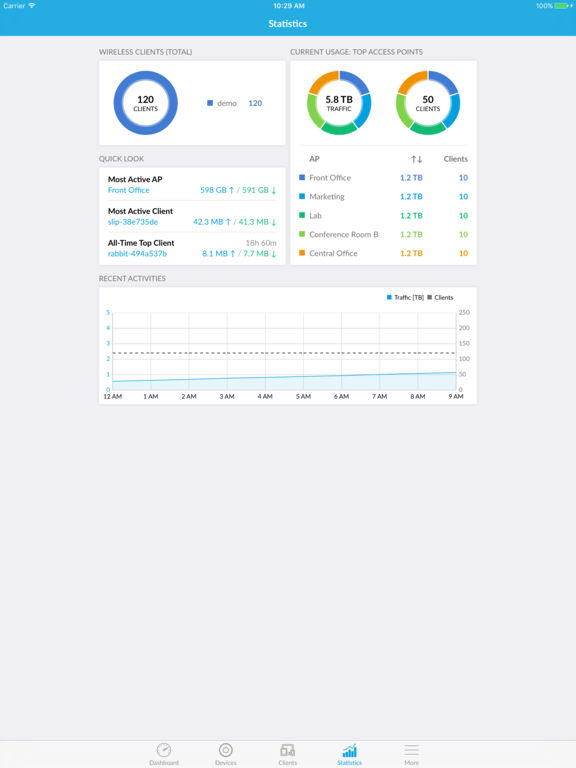Screenshots of UniFi for iPad