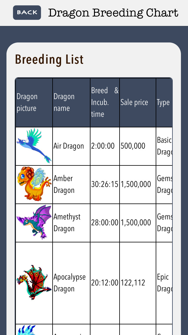The Breeding Guide for Dragon Vale -Hints,Tips,Cheats and
