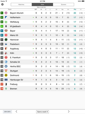 Livescore For Germany Football League Premium Bundesliga Results And Standings Ipad Reviews At Ipad Quality Index