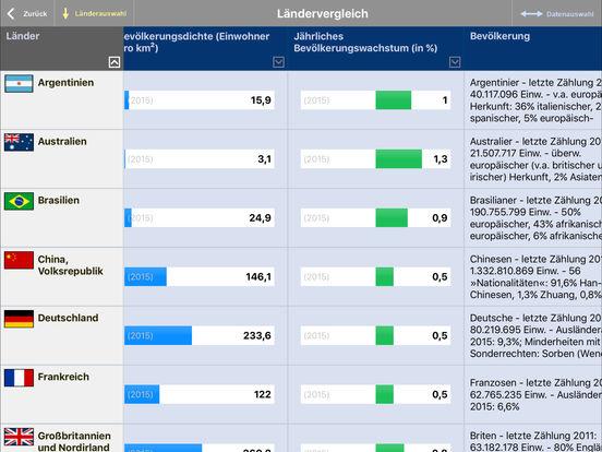 Fischer Weltalmanach 2017 – Zahlen Daten Fakten screenshot 7